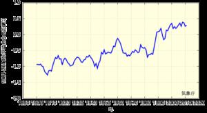 日本の平均気温の変化