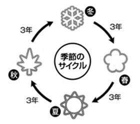 春夏秋冬理論