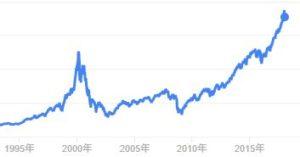 ナスダック株価推移