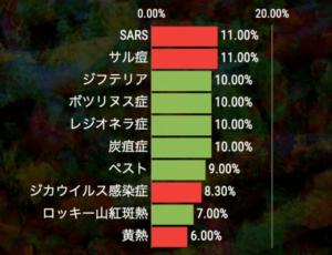 ラムダ株の致死率目安
